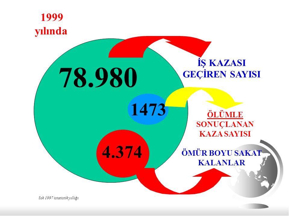 78.980 1473 4.374 1999 yılında İŞ KAZASI GEÇİREN SAYISI