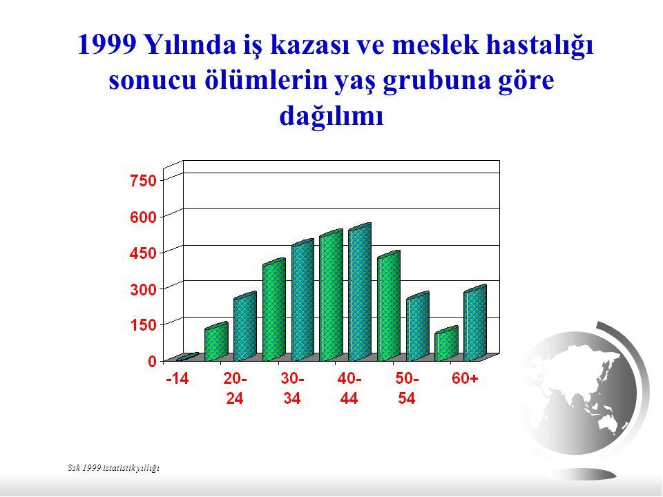 1999 Yılında iş kazası ve meslek hastalığı sonucu ölümlerin yaş grubuna göre dağılımı