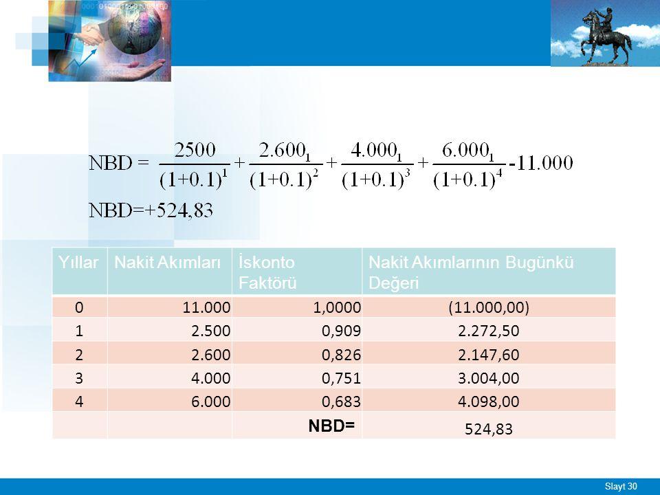 ÖRNEK - 2 Ekonomik ömrü boyunca her yıl farklı net nakit girişleri sağlayan ve. hurda değerine sahip bir yatırım projesinde NBD yöntemi;