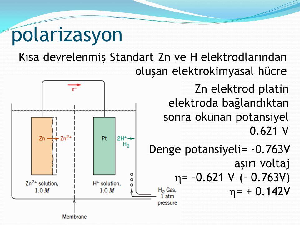 polarizasyon Kısa devrelenmiş Standart Zn ve H elektrodlarından oluşan elektrokimyasal hücre.