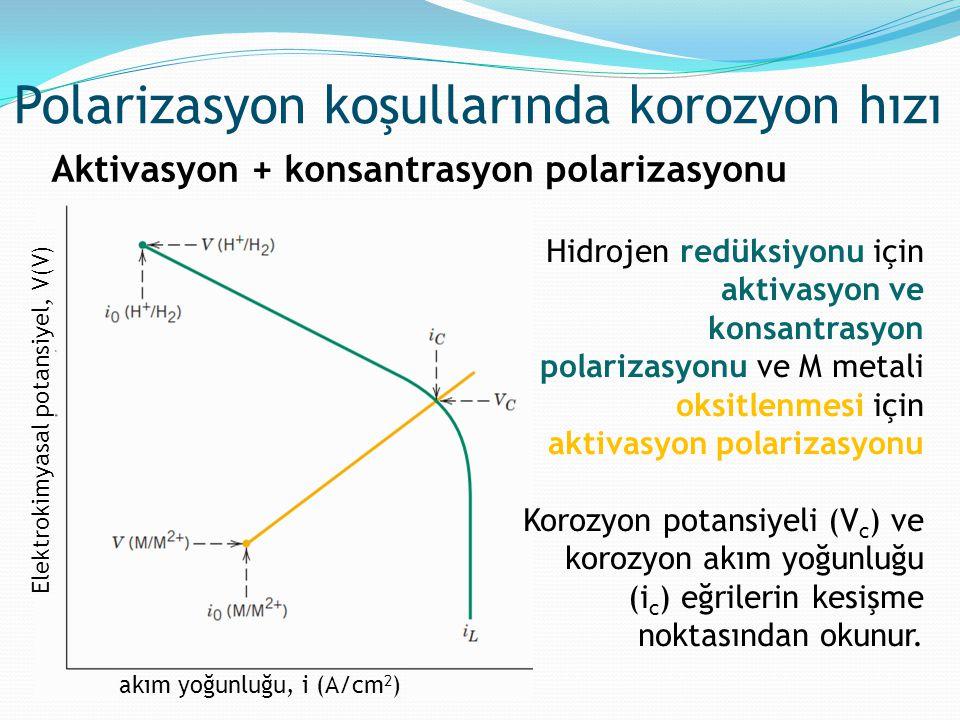 Polarizasyon koşullarında korozyon hızı