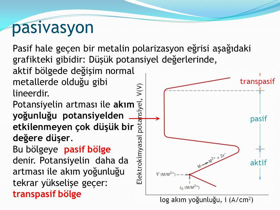 pasivasyon Pasif hale geçen bir metalin polarizasyon eğrisi aşağıdaki grafikteki gibidir: Düşük potansiyel değerlerinde,