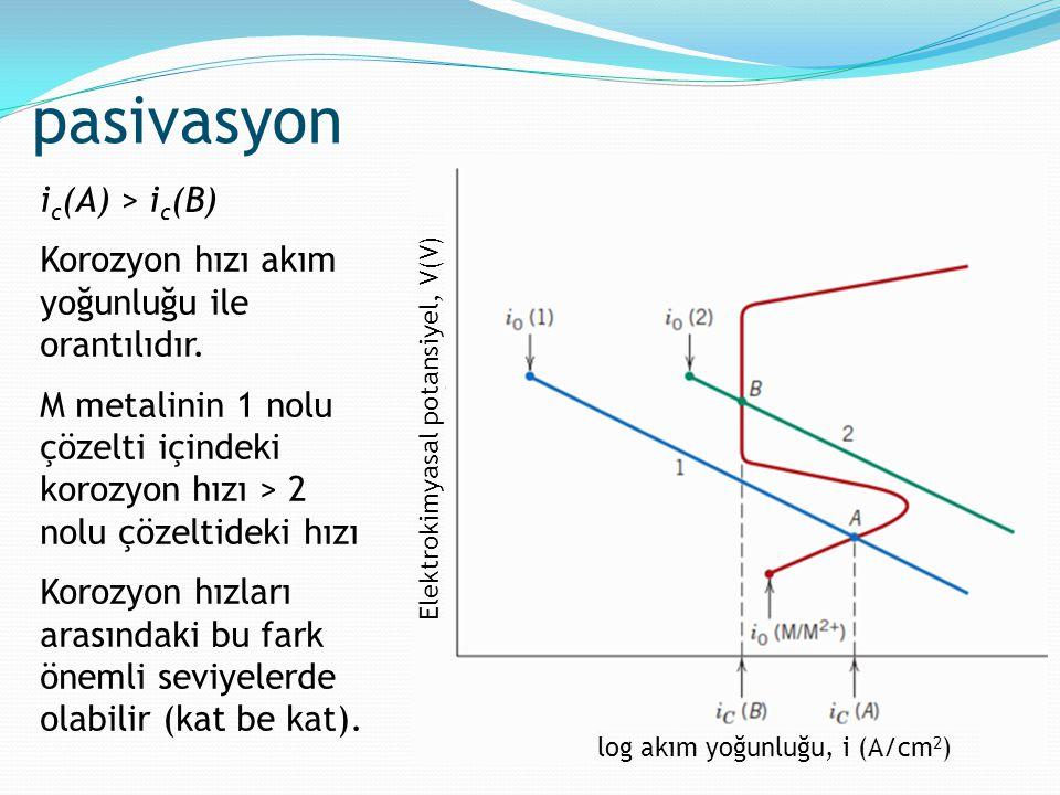 pasivasyon ic(A) > ic(B)