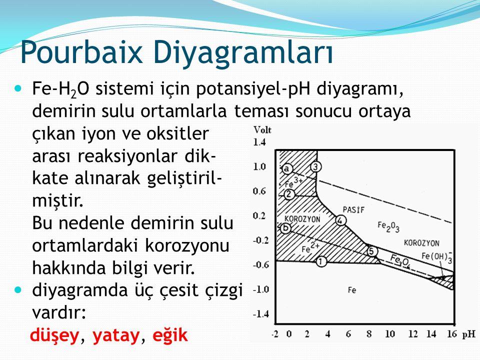 Pourbaix Diyagramları