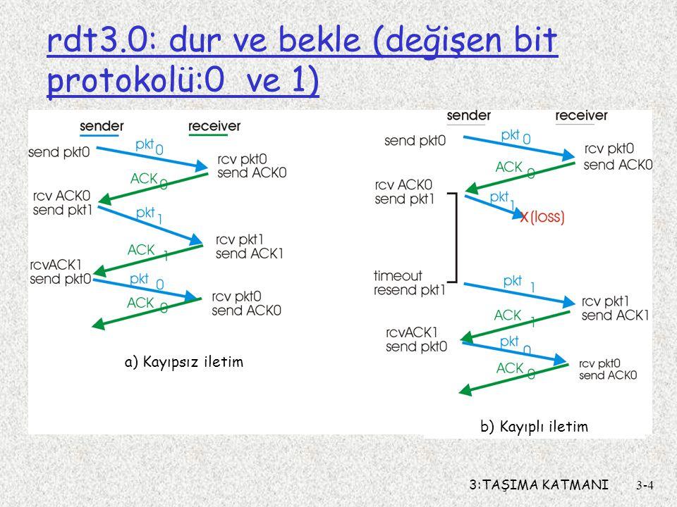 rdt3.0: dur ve bekle (değişen bit protokolü:0 ve 1)