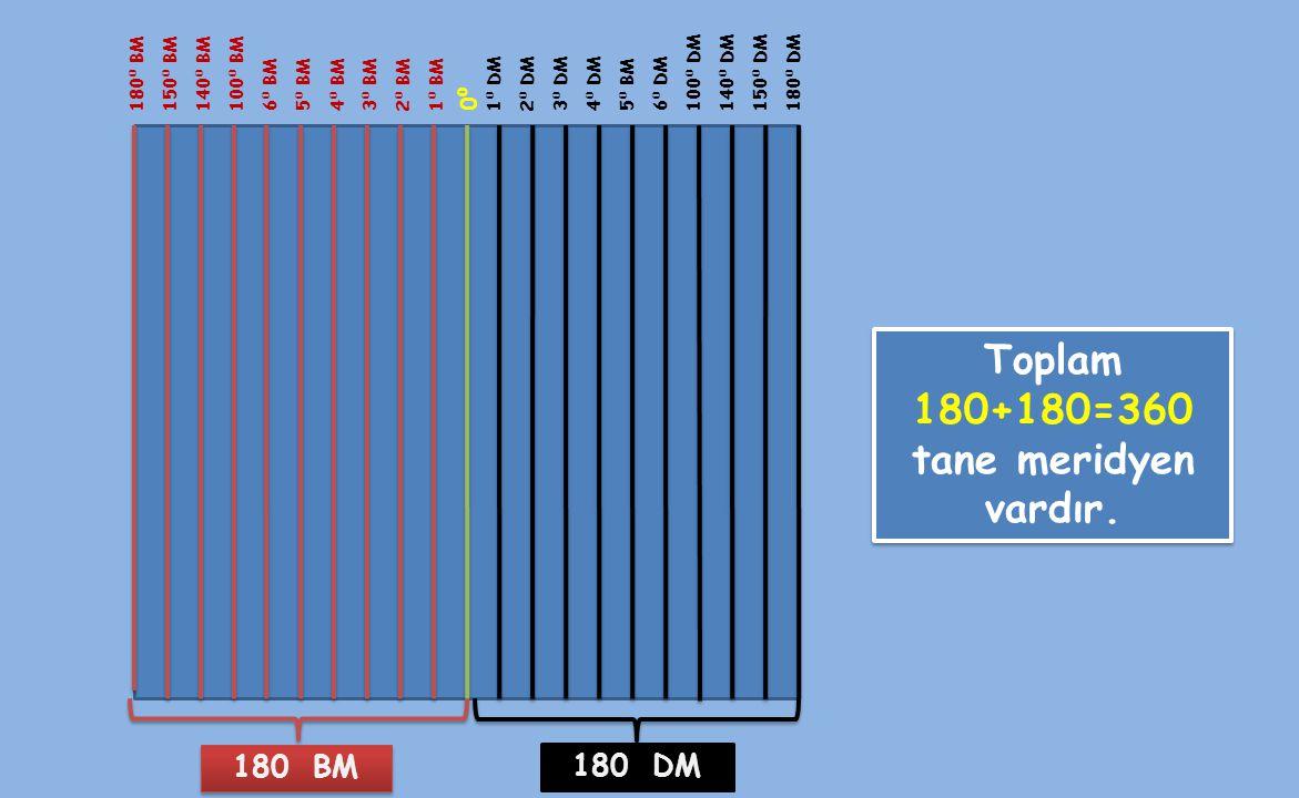 Toplam 180+180=360 tane meridyen vardır.