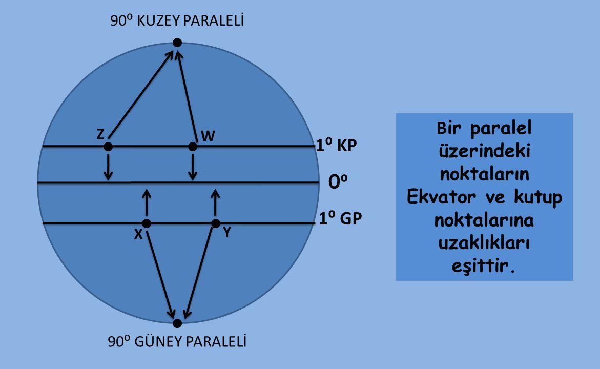90⁰ KUZEY PARALELİ Bir paralel üzerindeki noktaların Ekvator ve kutup noktalarına uzaklıkları eşittir.
