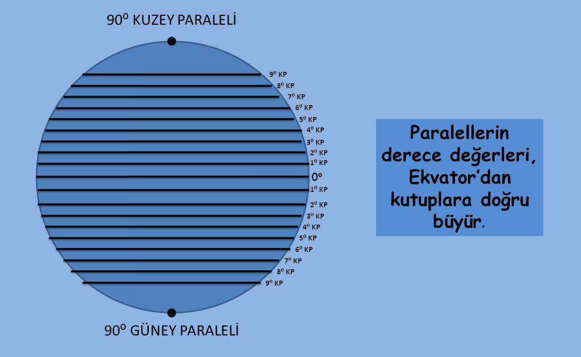 Paralellerin derece değerleri, Ekvator'dan kutuplara doğru büyür.