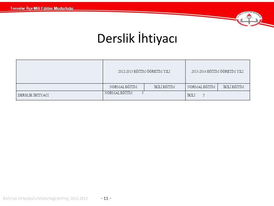 Derslik İhtiyacı Bahriye Ortaokulu Müdürlüğü Brifing 2012-2013 - 11 -