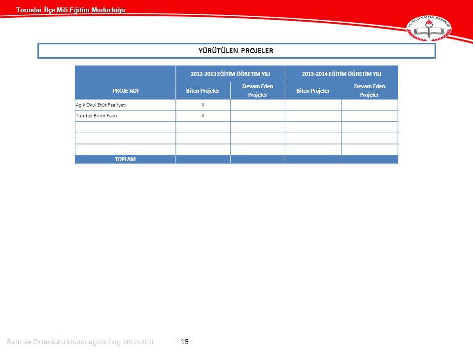 Bahriye Ortaokulu Müdürlüğü Brifing 2012-2013 - 15 -