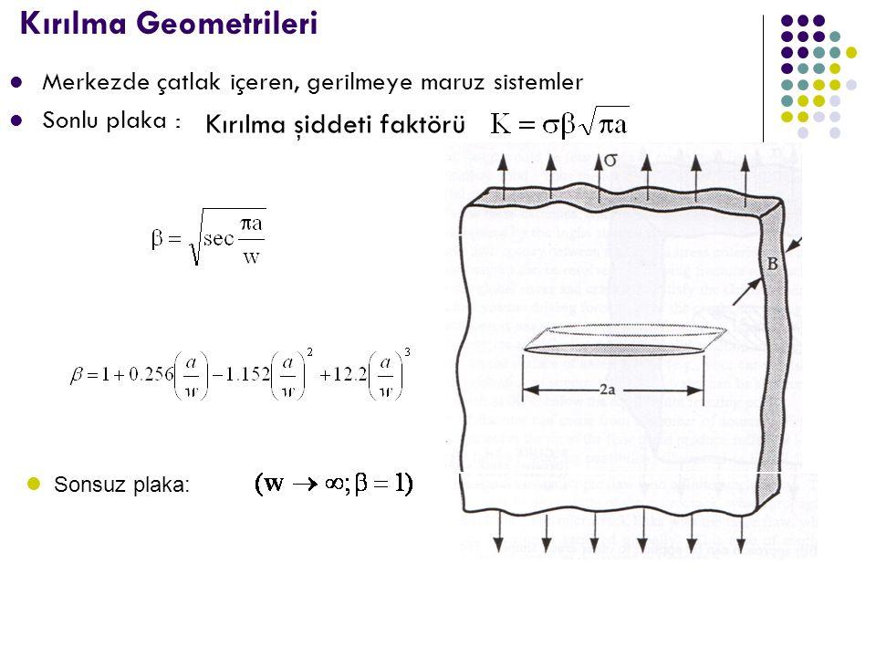Kırılma Geometrileri Kırılma şiddeti faktörü