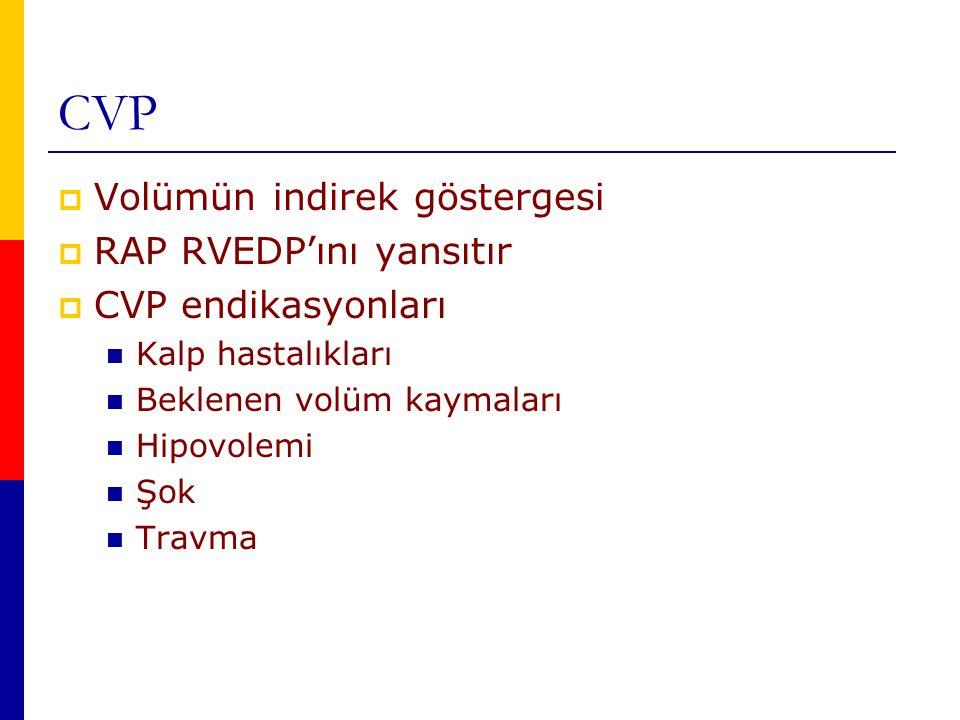 CVP Volümün indirek göstergesi RAP RVEDP'ını yansıtır