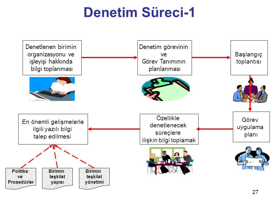 Denetim Süreci-1 Denetlenen birimin organizasyonu ve işleyişi hakkında