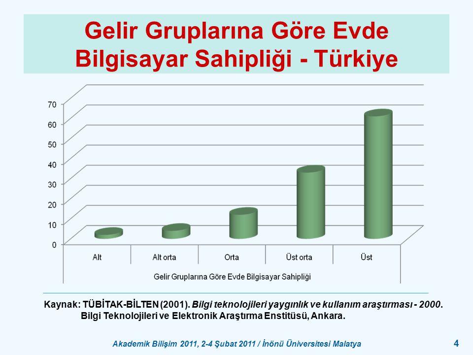 Gelir Gruplarına Göre Evde Bilgisayar Sahipliği - Türkiye