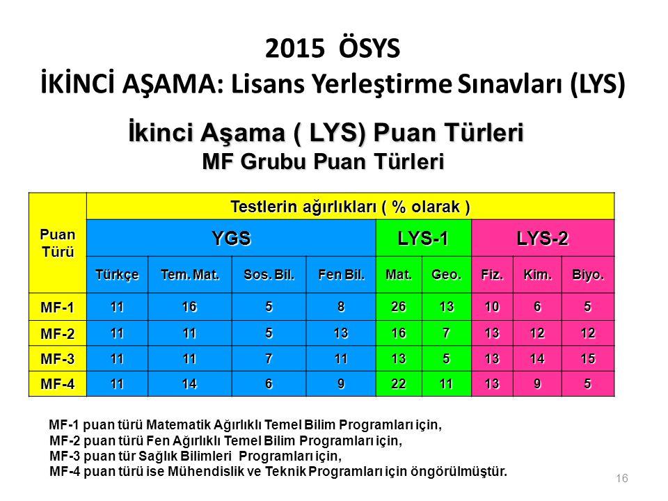 2015 ÖSYS İKİNCİ AŞAMA: Lisans Yerleştirme Sınavları (LYS)