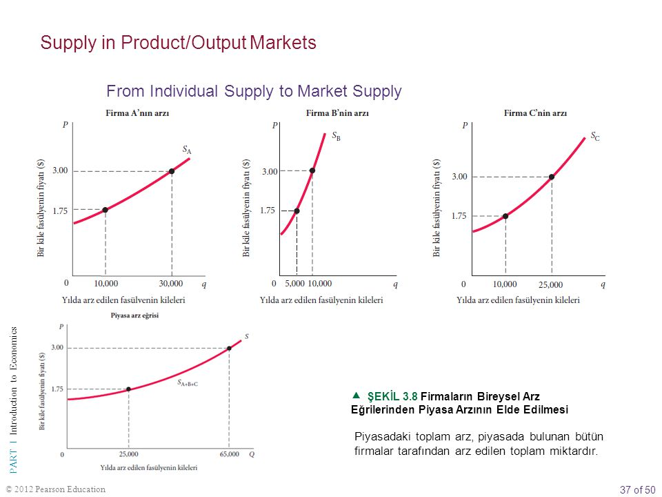 Supply in Product/Output Markets