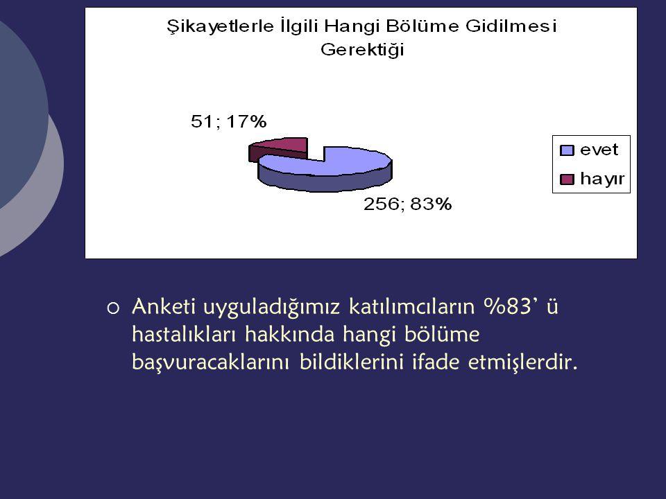 Anketi uyguladığımız katılımcıların %83' ü hastalıkları hakkında hangi bölüme başvuracaklarını bildiklerini ifade etmişlerdir.
