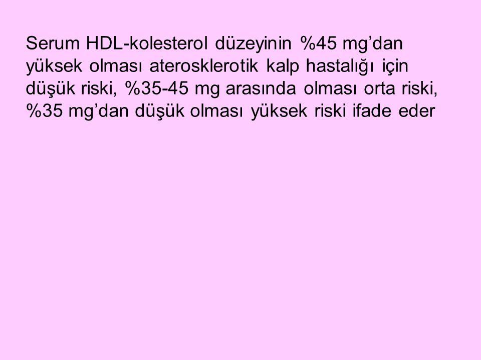 Serum HDL-kolesterol düzeyinin %45 mg'dan yüksek olması aterosklerotik kalp hastalığı için düşük riski, %35-45 mg arasında olması orta riski, %35 mg'dan düşük olması yüksek riski ifade eder