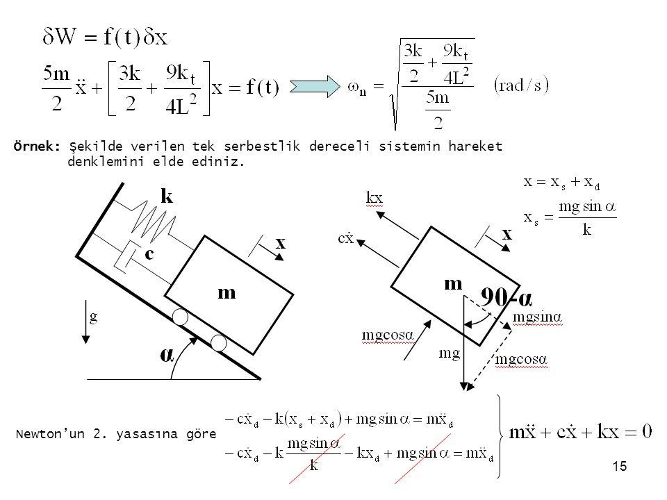 Örnek: Şekilde verilen tek serbestlik dereceli sistemin hareket