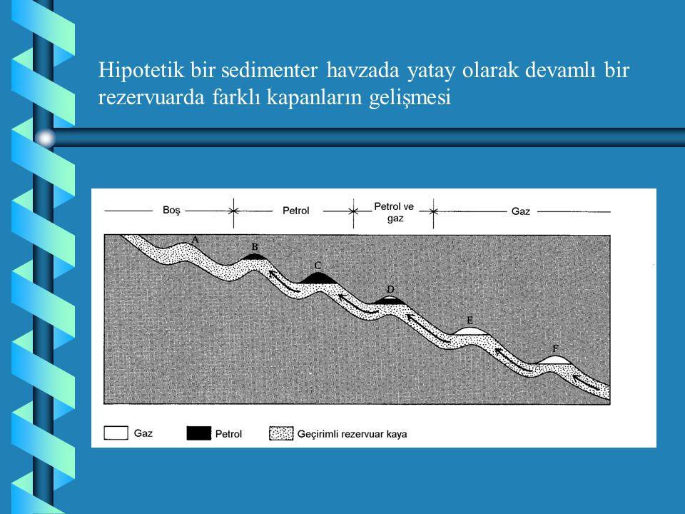 Hipotetik bir sedimenter havzada yatay olarak devamlı bir rezervuarda farklı kapanların gelişmesi