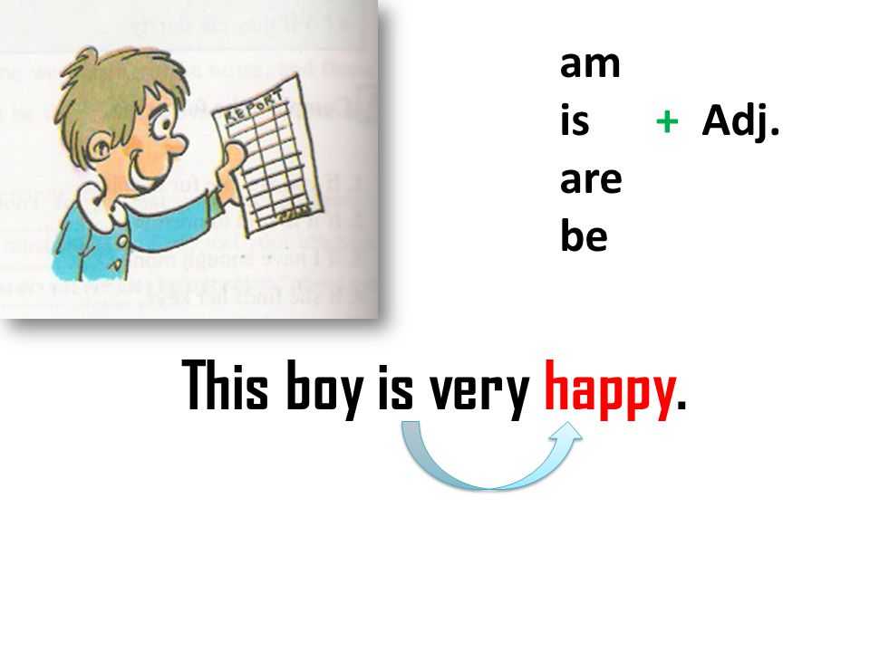 am is + Adj. are be This boy is very happy.