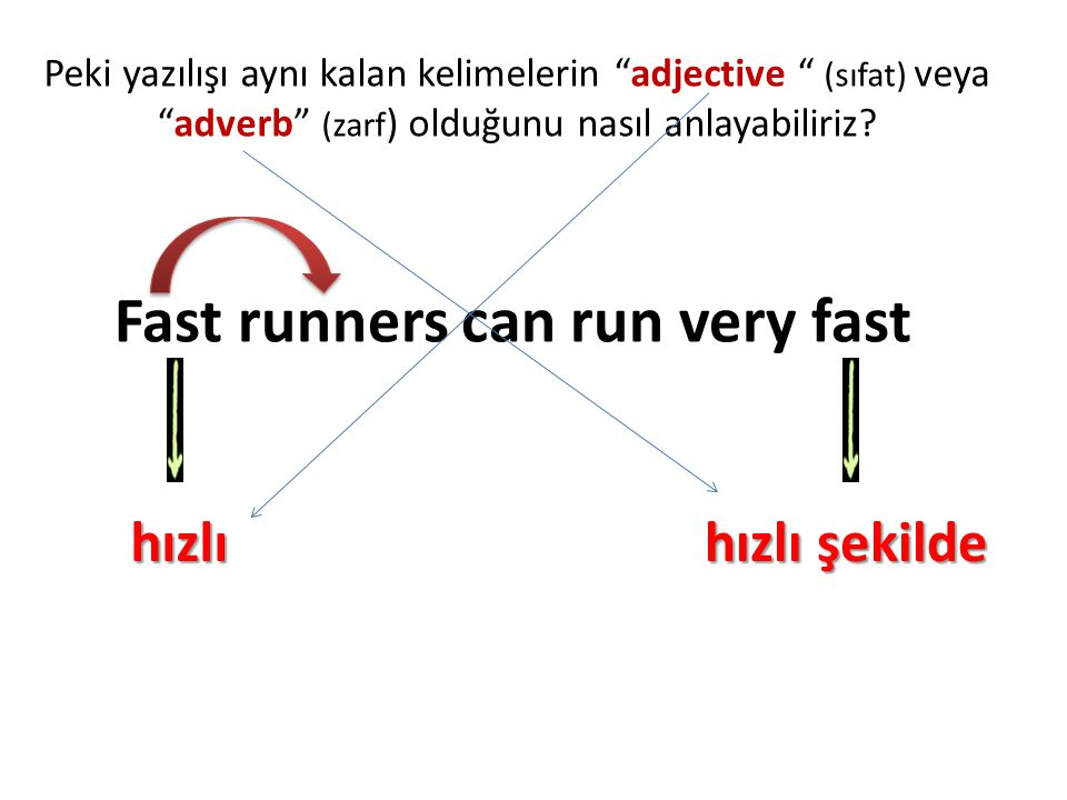 Fast runners can run very fast