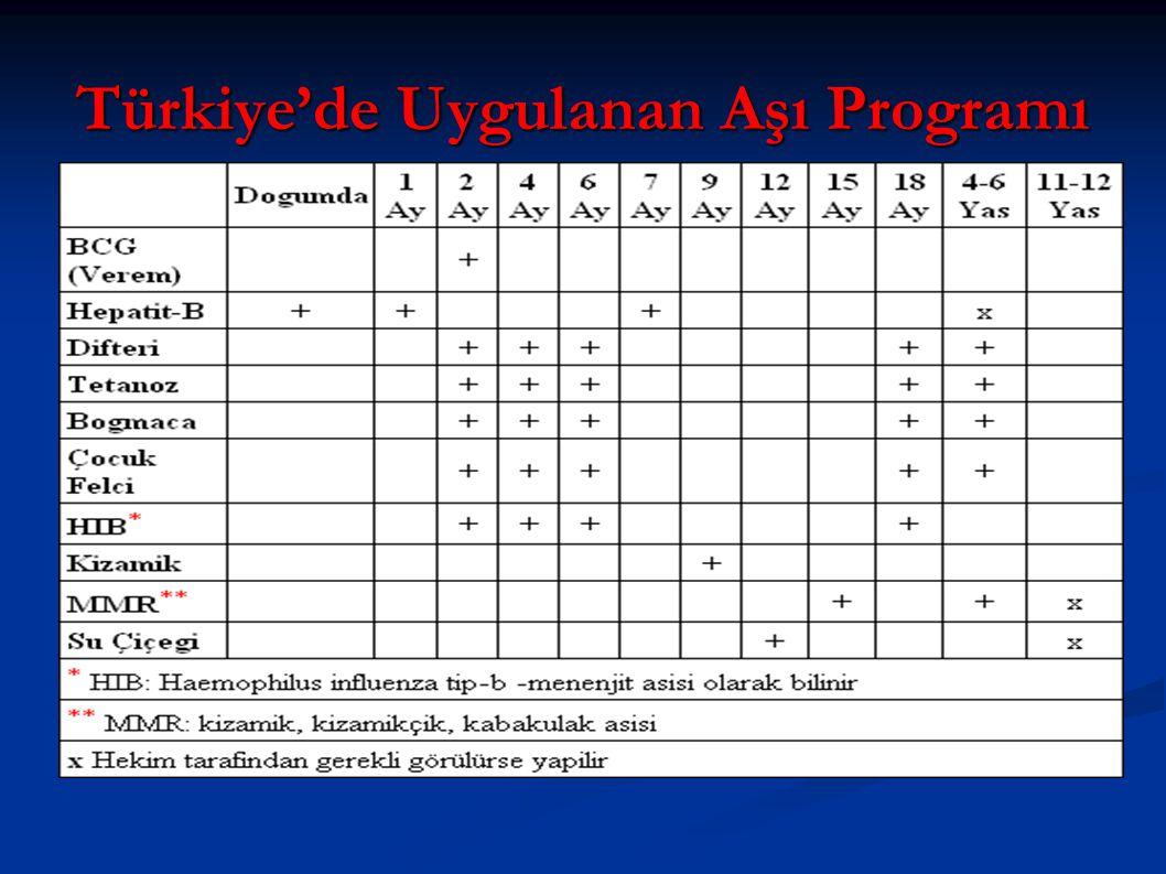 Türkiye'de Uygulanan Aşı Programı
