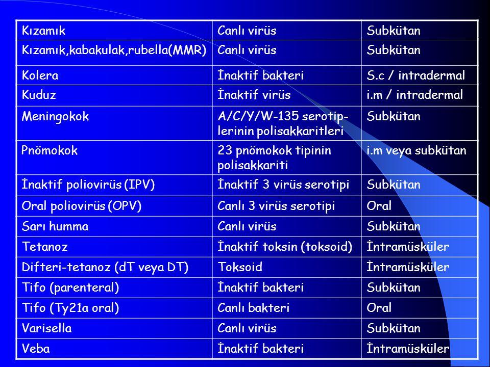 Kızamık Canlı virüs. Subkütan. Kızamık,kabakulak,rubella(MMR) Kolera. İnaktif bakteri. S.c / intradermal.