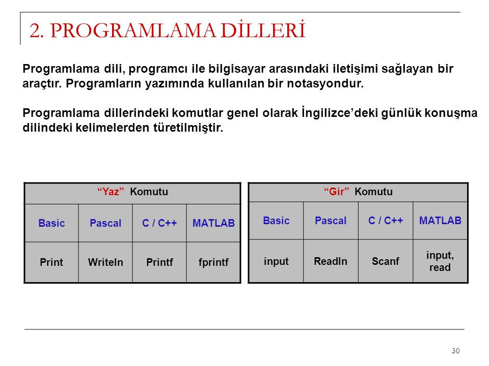 2. PROGRAMLAMA DİLLERİ Programlama dili, programcı ile bilgisayar arasındaki iletişimi sağlayan bir.