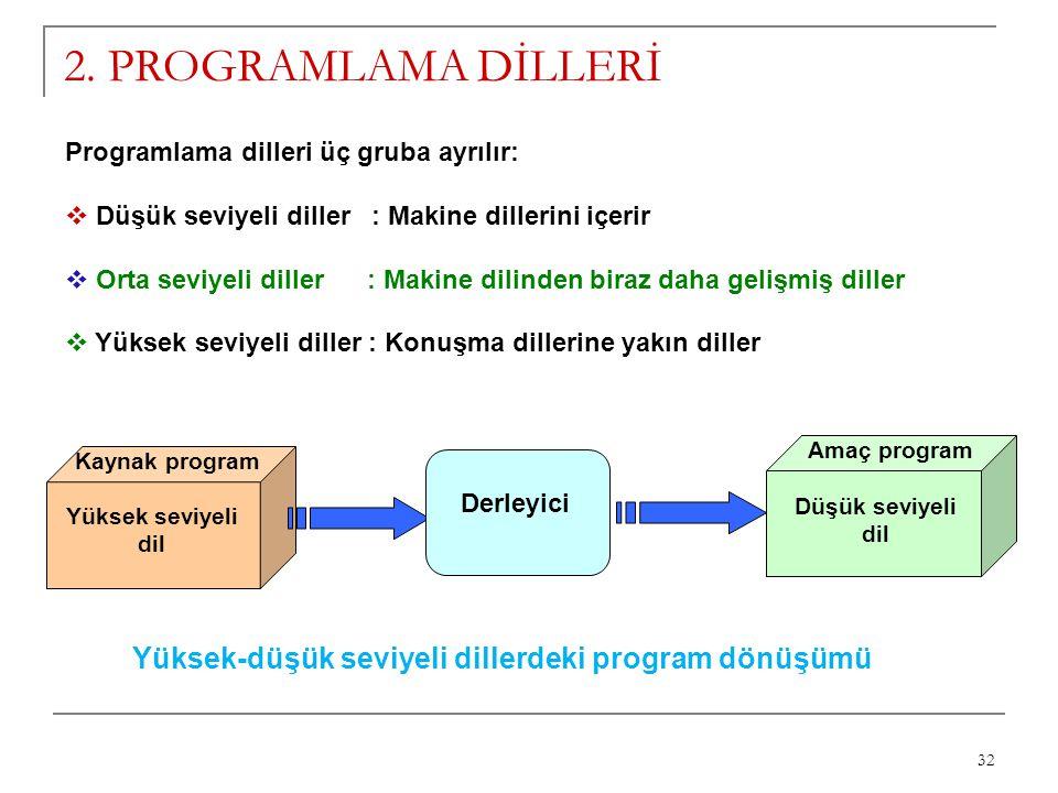 2. PROGRAMLAMA DİLLERİ Programlama dilleri üç gruba ayrılır: Düşük seviyeli diller : Makine dillerini içerir.