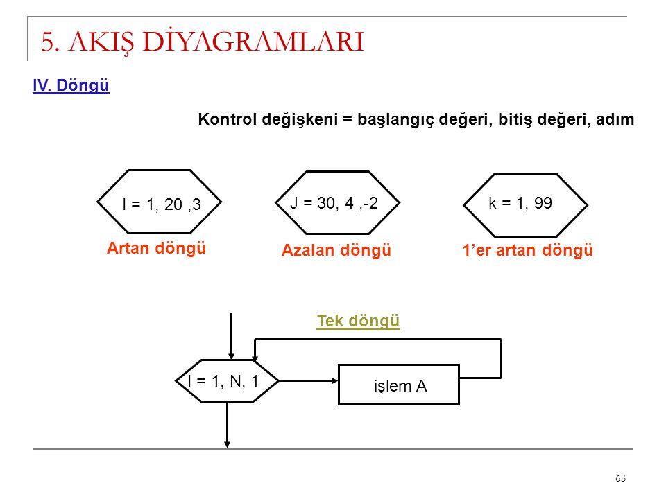 5. AKIŞ DİYAGRAMLARI IV. Döngü