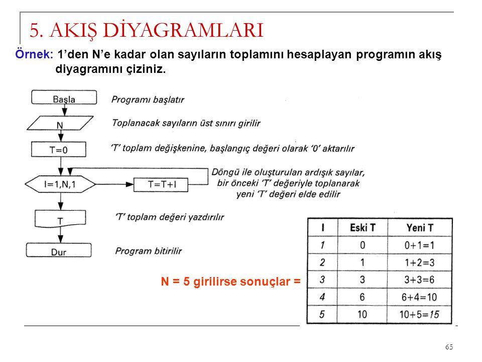 5. AKIŞ DİYAGRAMLARI Örnek: 1'den N'e kadar olan sayıların toplamını hesaplayan programın akış. diyagramını çiziniz.