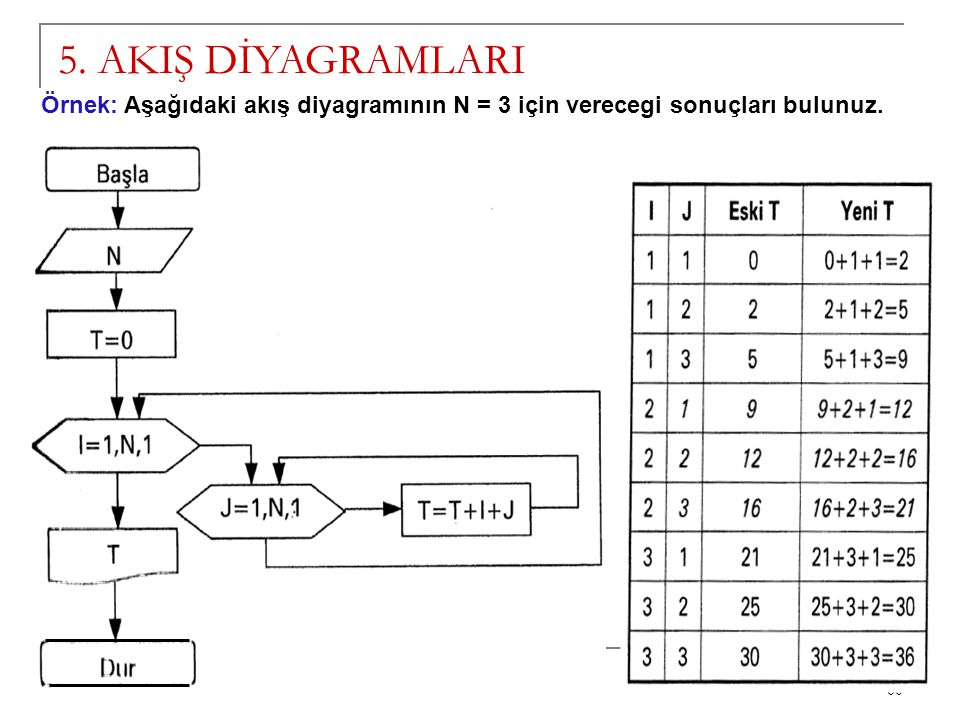5. AKIŞ DİYAGRAMLARI Örnek: Aşağıdaki akış diyagramının N = 3 için verecegi sonuçları bulunuz.