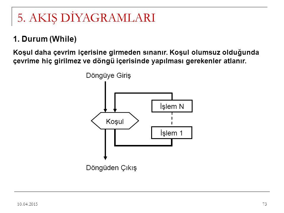 5. AKIŞ DİYAGRAMLARI 1. Durum (While)