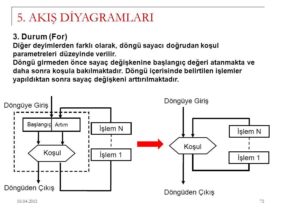 5. AKIŞ DİYAGRAMLARI 3. Durum (For)