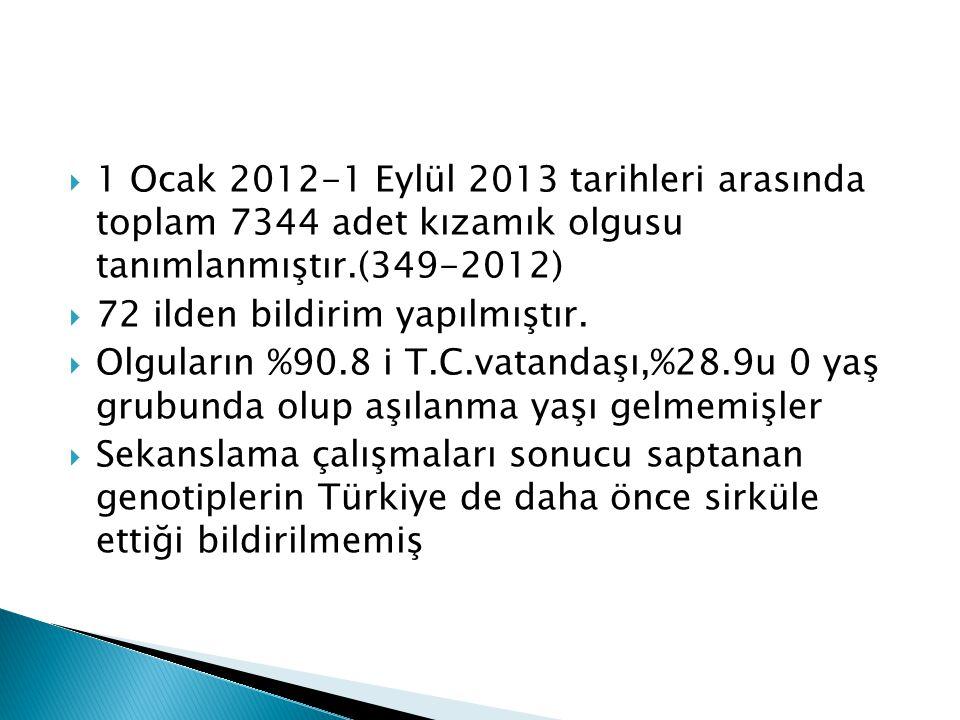 1 Ocak 2012-1 Eylül 2013 tarihleri arasında toplam 7344 adet kızamık olgusu tanımlanmıştır.(349-2012)