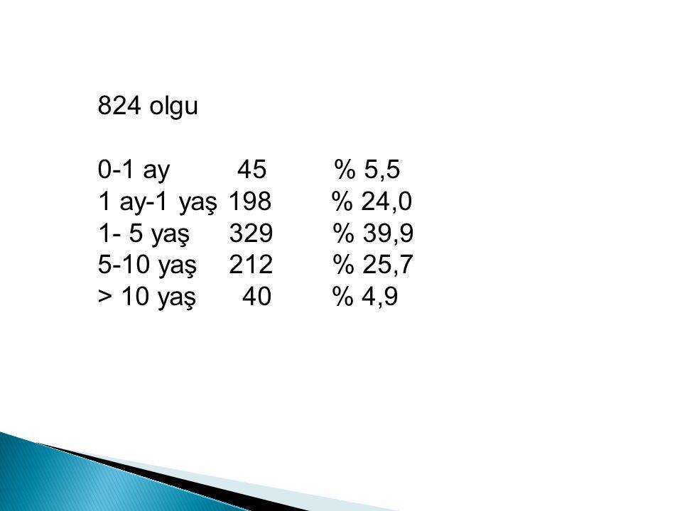 824 olgu 0-1 ay 45 % 5,5. 1 ay-1 yaş 198 % 24,0. 1- 5 yaş 329 % 39,9.