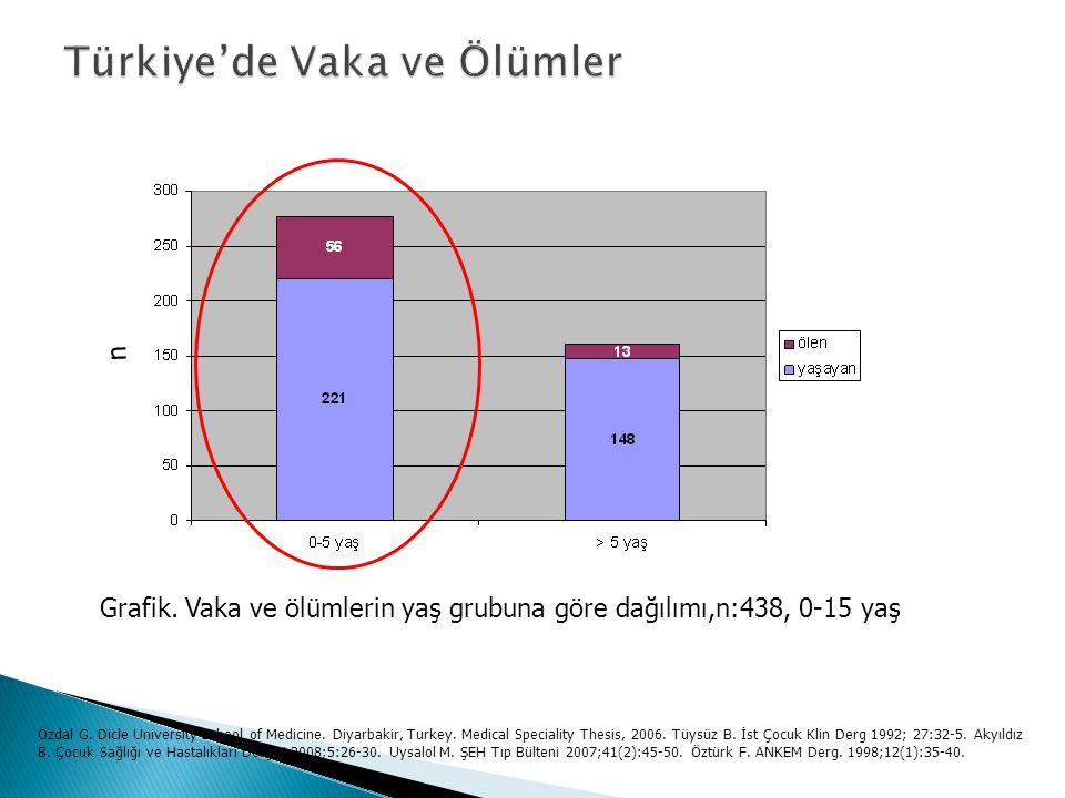 Türkiye'de Vaka ve Ölümler