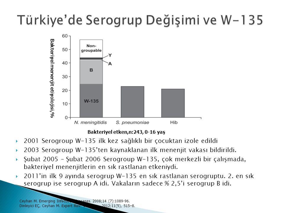 Türkiye'de Serogrup Değişimi ve W-135