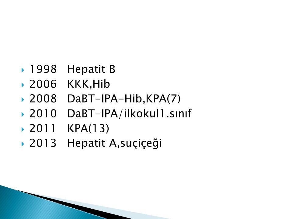 1998 Hepatit B 2006 KKK,Hib. 2008 DaBT-IPA-Hib,KPA(7) 2010 DaBT-IPA/ilkokul1.sınıf. 2011 KPA(13)