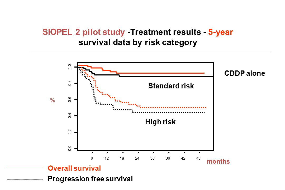 SIOPEL 2 pilot study -Treatment results - 5-year survival data by risk category