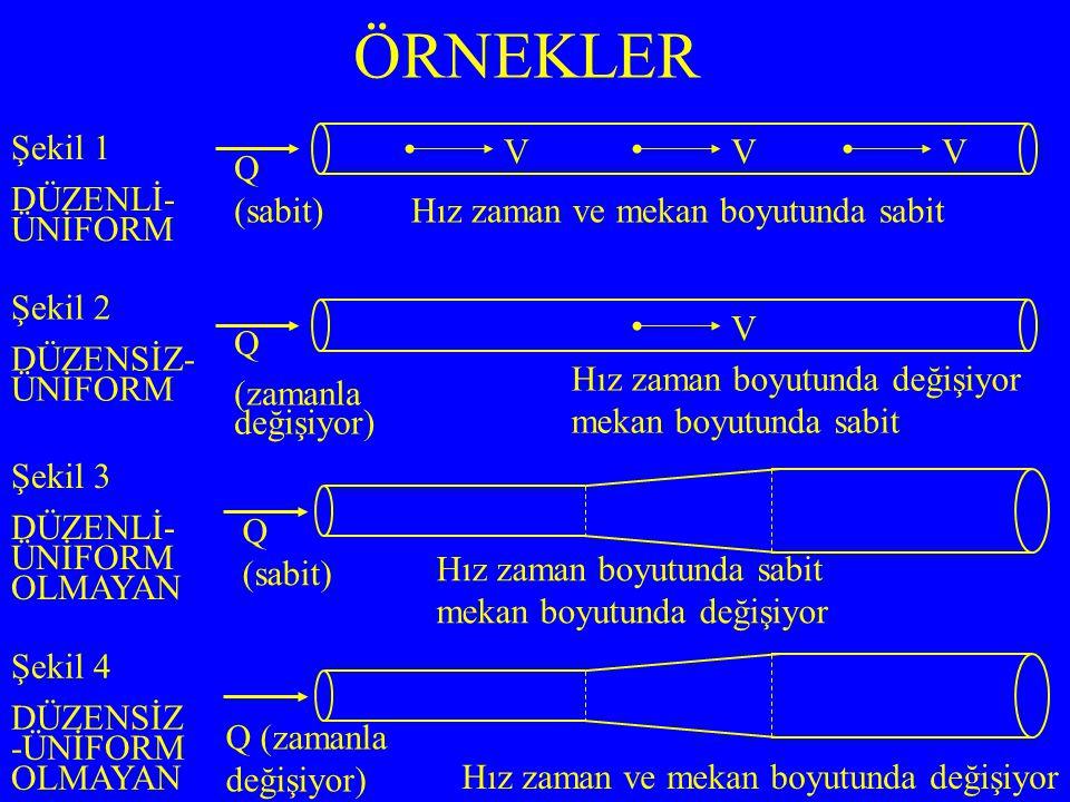 ÖRNEKLER V V V Şekil 1 DÜZENLİ-ÜNİFORM Q (sabit)