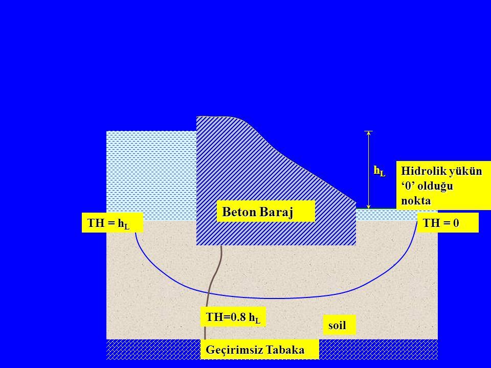 Beton Baraj Geçirimsiz Tabaka soil hL TH = 0 TH = hL TH=0.8 hL