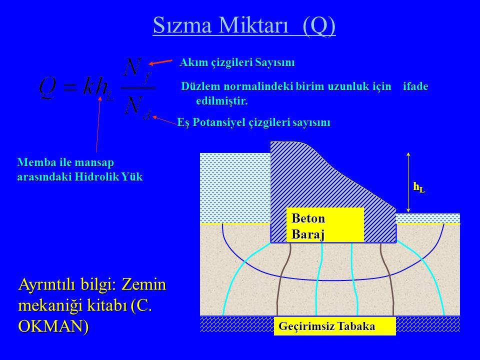 Sızma Miktarı (Q) Ayrıntılı bilgi: Zemin mekaniği kitabı (C. OKMAN)