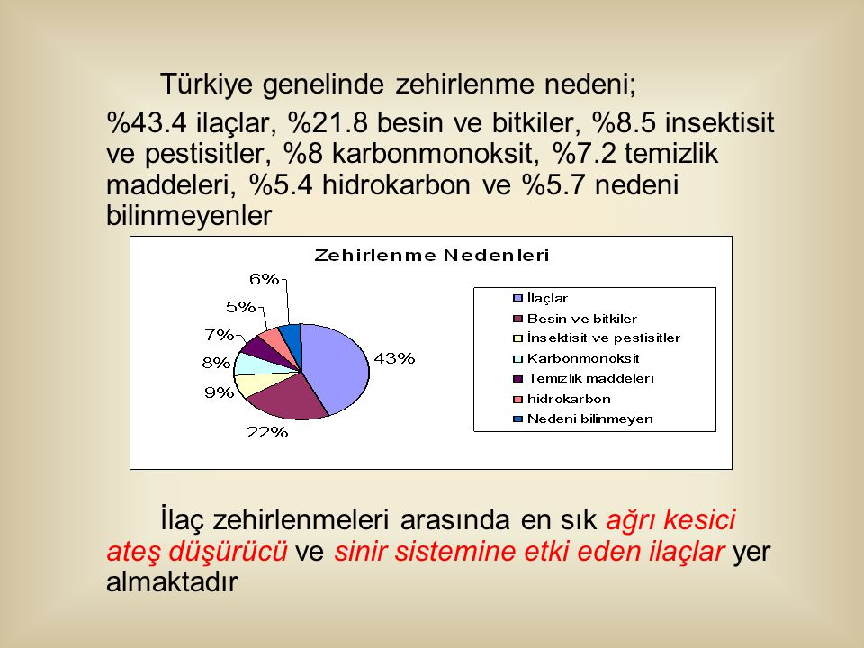 Türkiye genelinde zehirlenme nedeni;