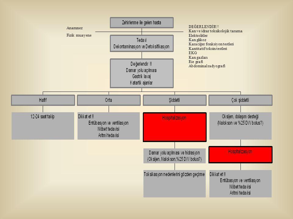 Anamnez Fizik muayene. DEĞERLENDİR!! Kan ve idrar toksikolojik tarama. Elektrolitler. Kan glikoz.