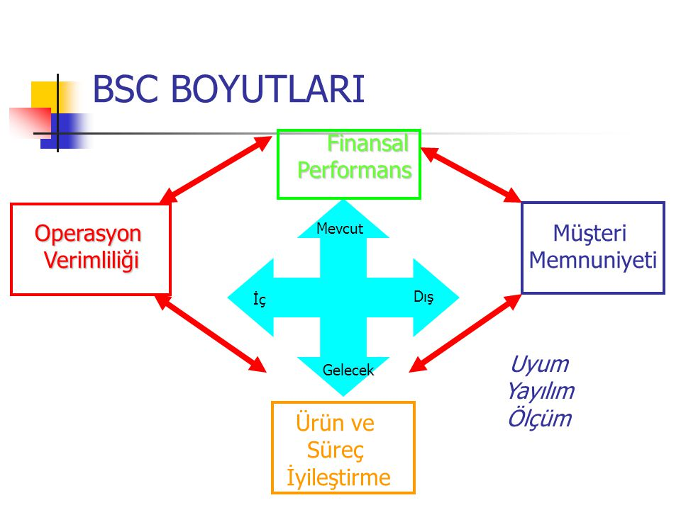 BSC BOYUTLARI Finansal Performans Operasyon Verimliliği Müşteri
