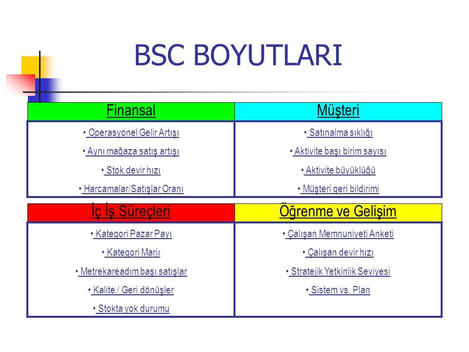 BSC BOYUTLARI Finansal Müşteri İç İş Süreçleri Öğrenme ve Gelişim