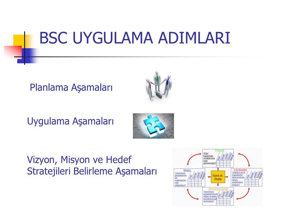BSC UYGULAMA ADIMLARI Planlama Aşamaları Uygulama Aşamaları