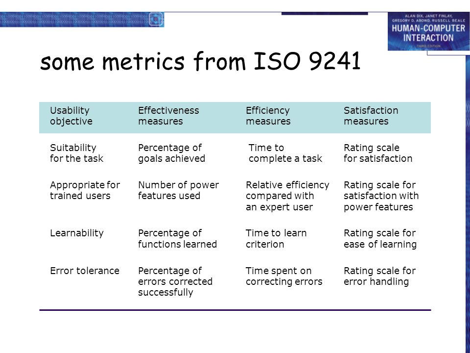 some metrics from ISO 9241 Usability Effectiveness Efficiency Satisfaction objective measures measures measures.